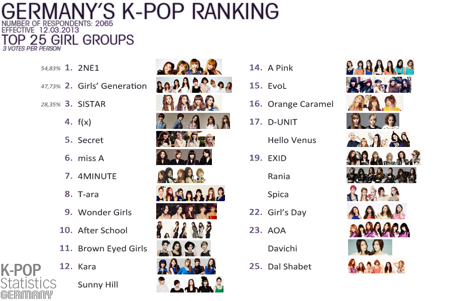 Kpop Statistics Germany reveals ranking polls result