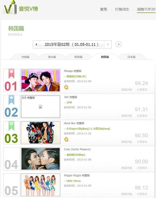 FNC Entertainment, JJ Lin′s Weibo, Yinyuetai