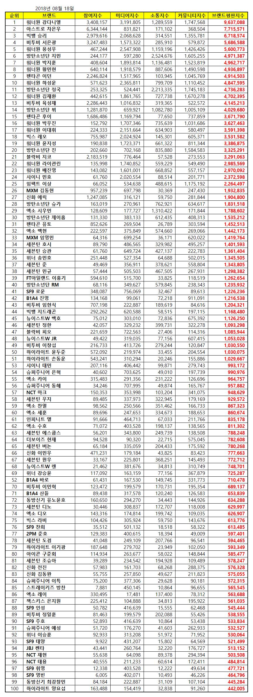 august brand reputation ranking individual boy group member