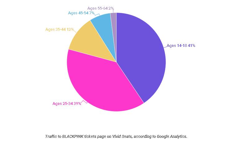 BLACKPINK Audience Traffic Age
