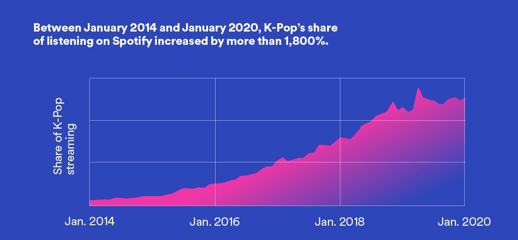 Spotify K-Pop