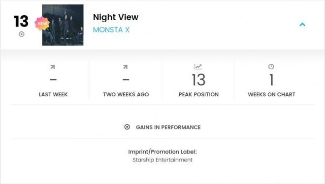 MONSTA X Night View Billboard Chart