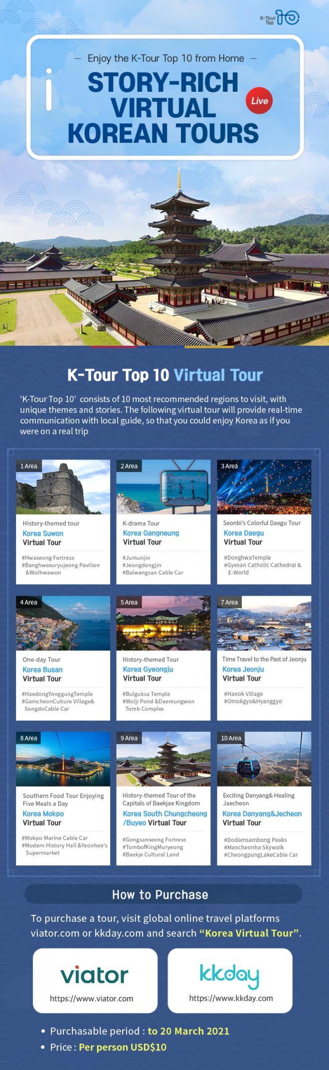 K-Tour Top 10