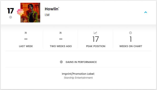 MONSTA X I.M DUALITY Album Billboard World Digital Song Sales Chart